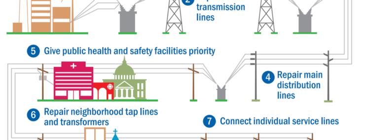 Power Restoration Process